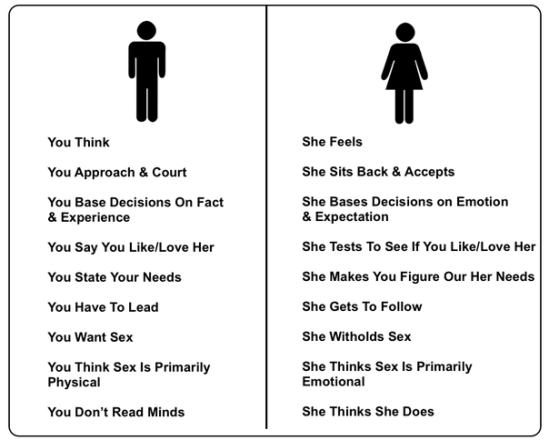 male and female lingo