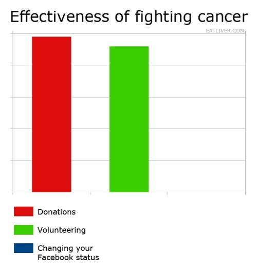 cancer effectiveness