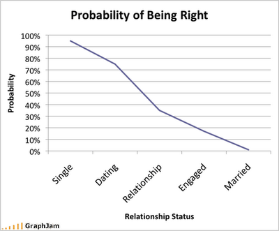 the probability of you being right graph