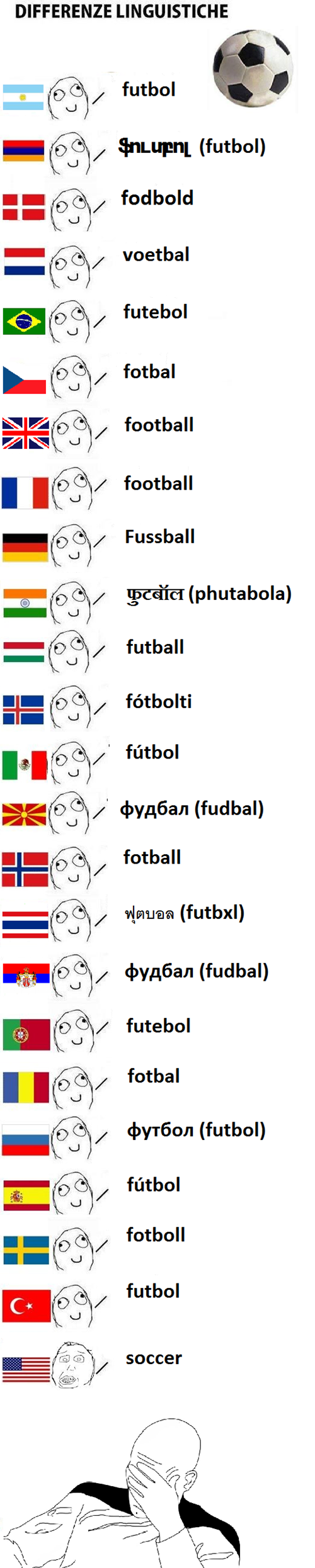 how to say football accross the world