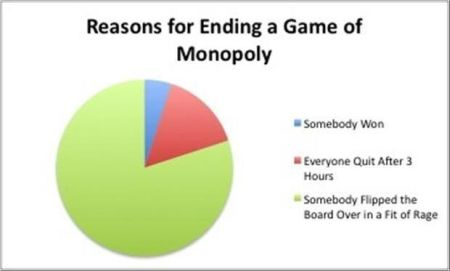 reasons for ending a game of monopoly