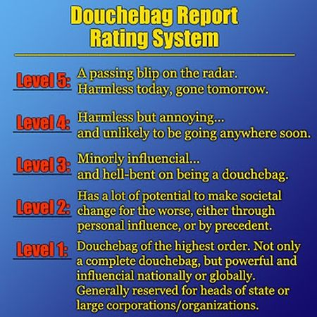 douchebag report rating system