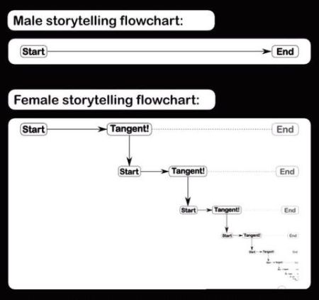male versus female storytelling flowchart