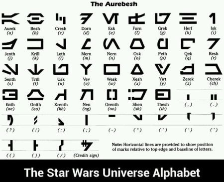 the star wars universe alphabet