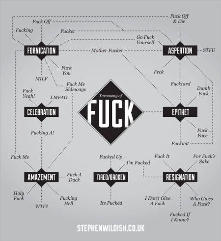 taxonomy of f*ck