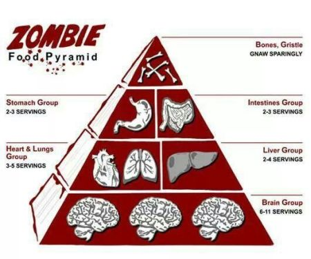 Zombie food pyramid - Tuesday giggles at PMSLweb.com