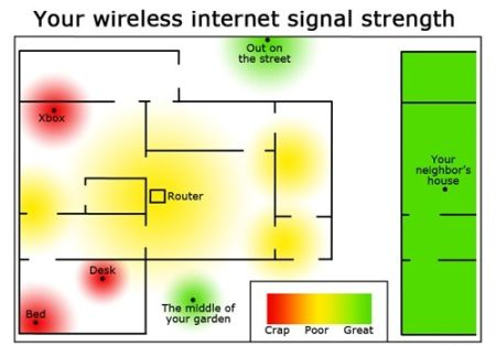 Your wireless internet signal strength at PMSLweb.com
