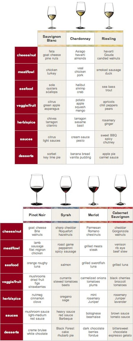 Wine guide at PMSLweb.com