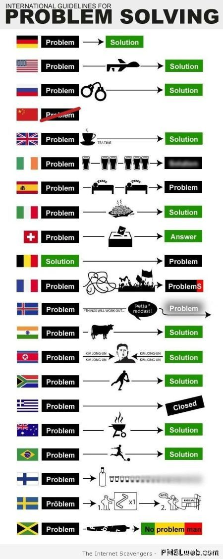 International guidelines for problem solving at PMSLweb.com