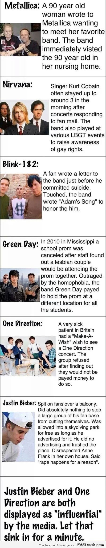 Bieber and one direction compared to other bands at PMSLweb.com