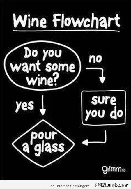 Wine flowchart at PMSLweb.com