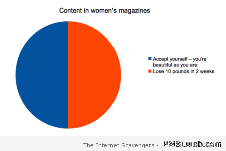 Content in women's magazine's funny graph at PMSLweb.com
