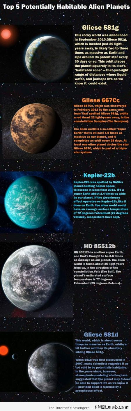 Potentially habitable alien planets – Miscellaneous pictorama at PMSLweb.com