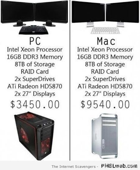 PC versus Mac prices humor – Computer era funnies at PMSLweb.com