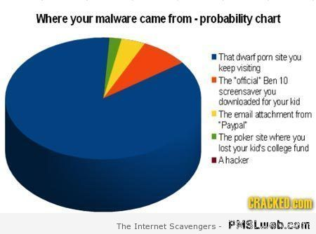 Where your malware came from funny graph at PMSLweb.com