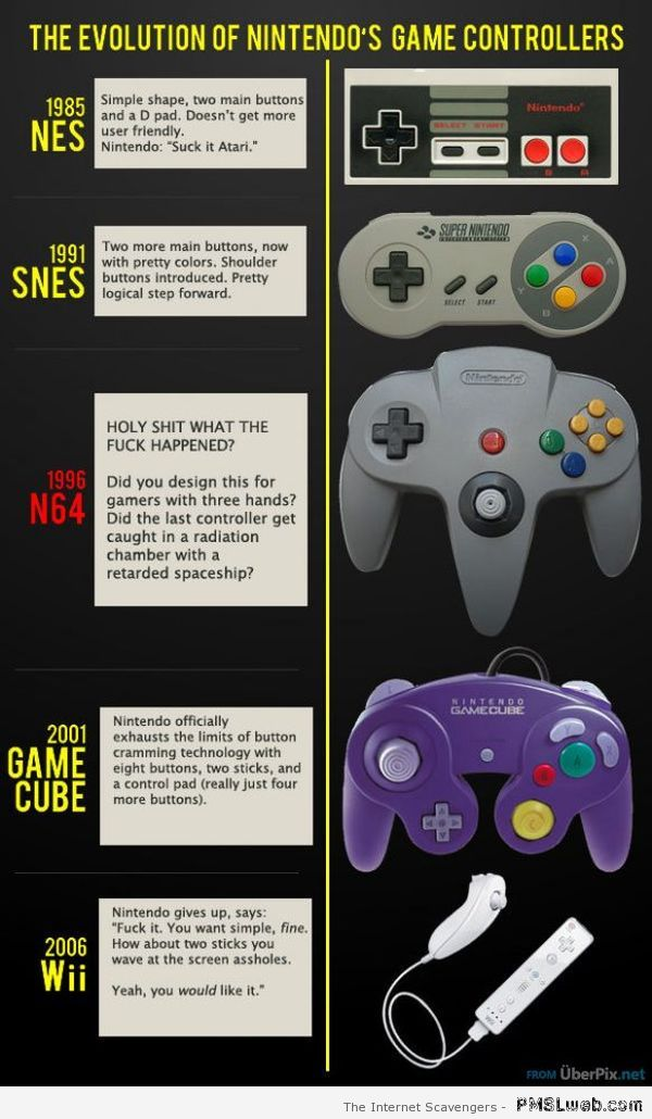 Funny Nintendo controller review at PMSLweb.com