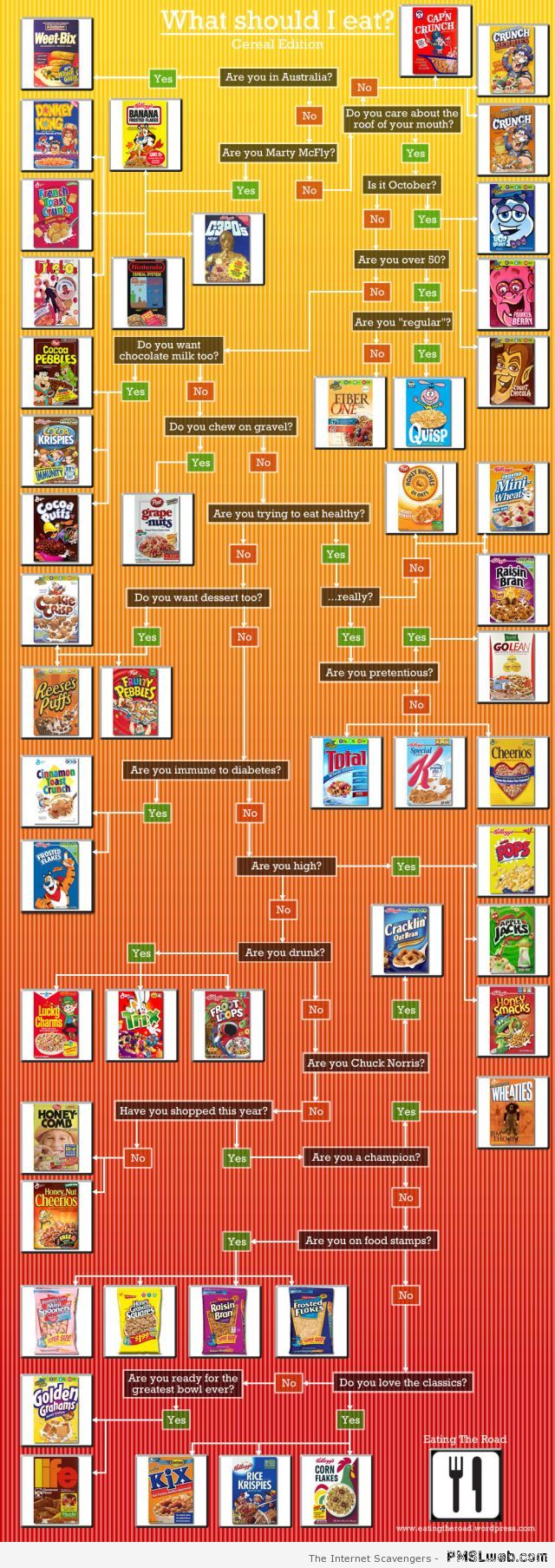 What cereal should you eat at PMSLweb.com