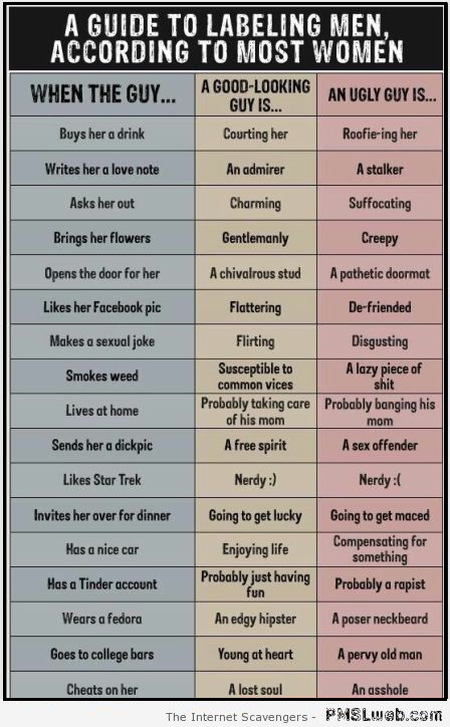 A guide to labeling men humor at PMSLweb.com