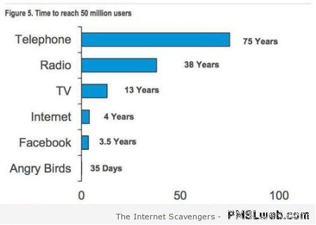 Time to reach 50 million users humor at PMSLweb.com