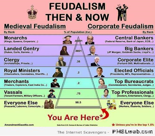 Feudalism then and now at PMSLweb.com