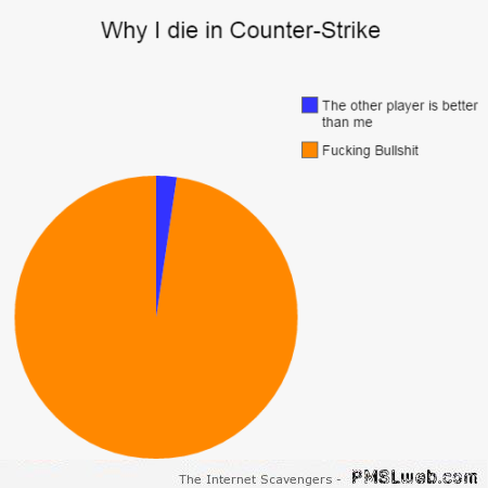 Why I die in Counter-strike funny graph – Funny video game world at PMSLweb.com