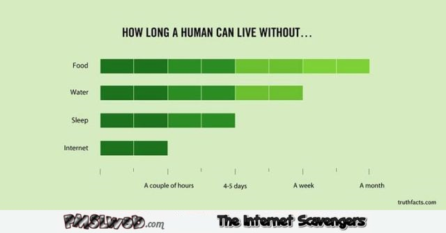 How long can a human live without funny graph @PMSLweb.com