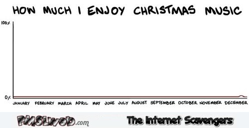 How much I enjoy Christmas music funny graph @PMSLweb.com