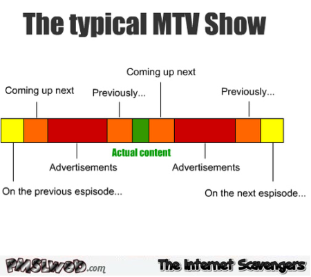 The typical MTV show funny graph @PMSLweb.com