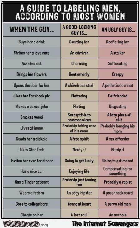 Funny guide to labeling men – Hump day mischief @PMSLweb.com