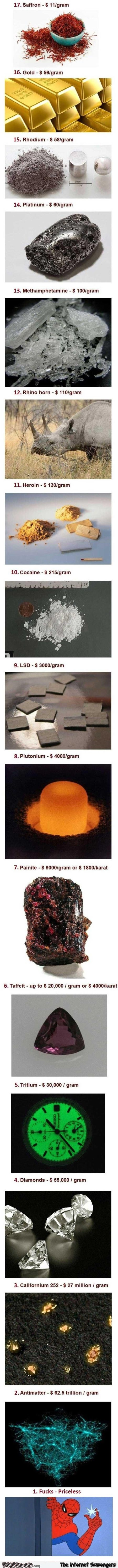 Funny list of most expensive materials @PMSLweb.com