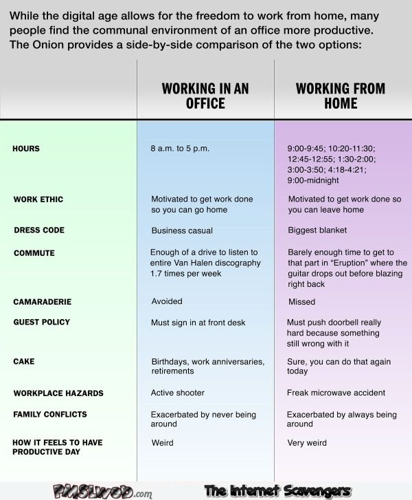 Working in an office versus working at home humor @PMSLweb.com