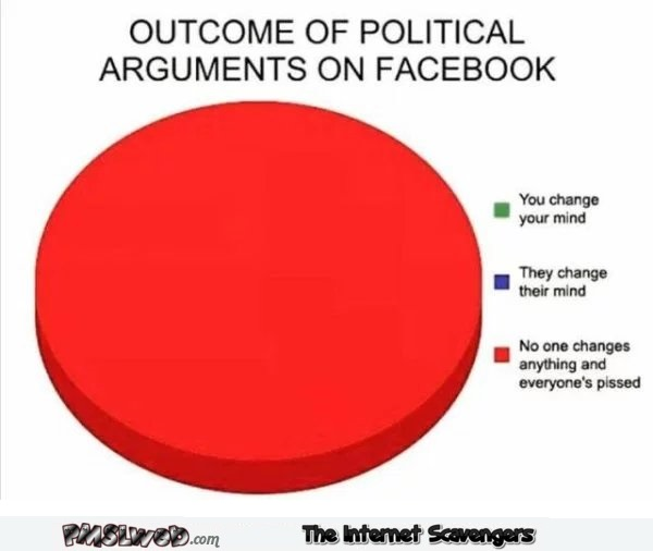 Outcome of political arguments on Facebook funny graph @PMSLweb.com