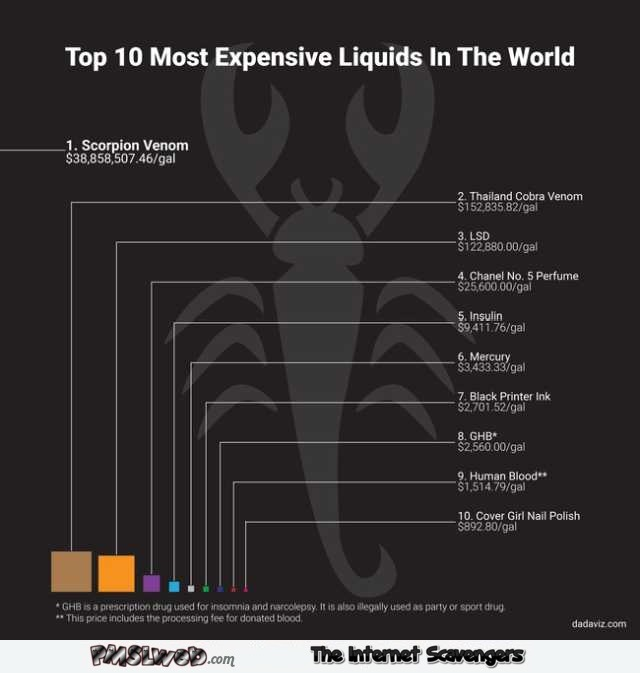 Top 10 most expensive liquids in the world @PMSLweb.com