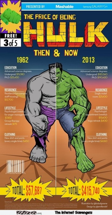 The price of being hulk then and now