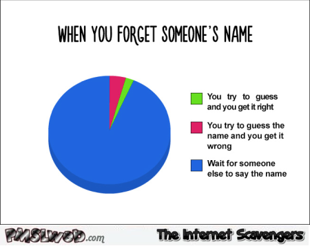 When you forget someone's name funny graph @PMSLweb.com
