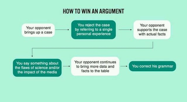How to win an argument online humor @PMSLweb.com