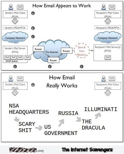 How emails appear to work versus how they really work humor @PMSLweb.com