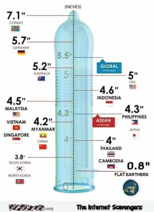 Penis sizes in the world adult humor @PMSLweb.com