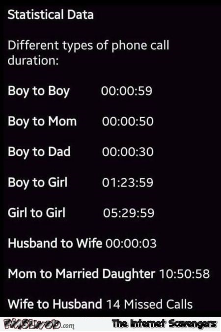 Funny phone call duration data - Funny Monday picture post @PMSLweb.com