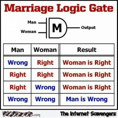 Marriage logic gate sarcastic humor @PMSLweb.com