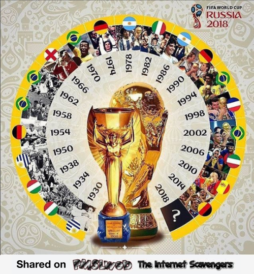 Previous FIFA world cup winners