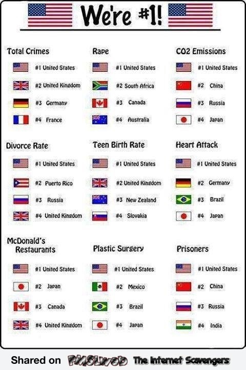 USA are number one sarcastic humor - Tasteless humor @PMSLweb.com