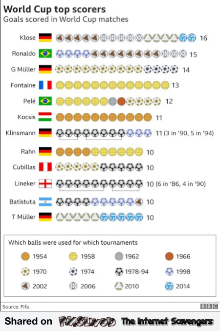 World cup top scorers chart