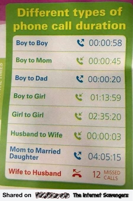 Different types of phone call duration chart humor @PMSLweb.com